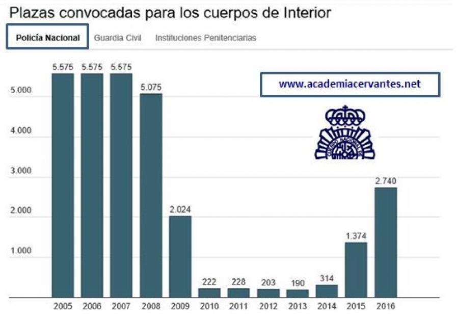 Academia cervantes a o 2017 plazas cnp gc ojal blog - Ministerio del interior oposiciones ...